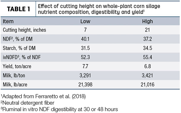 Effect of cutting height on whole-plant corn silage nutrient composition