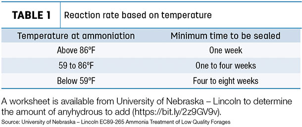 Reaction rate based on temperature