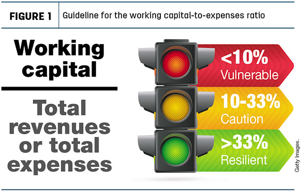 Guideline for the working capital-to-expenses ratio