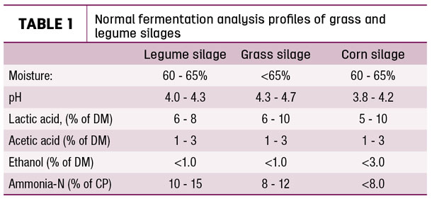 Normal fermentation analysis profiles of grass and legume silages