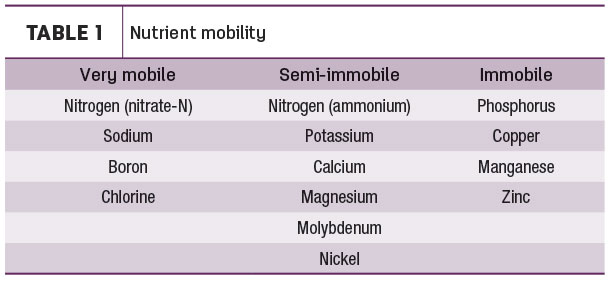 Nutrient mobility