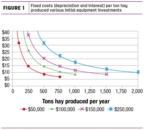 Fixed costs (depreciatin and interest) per ton hay produced