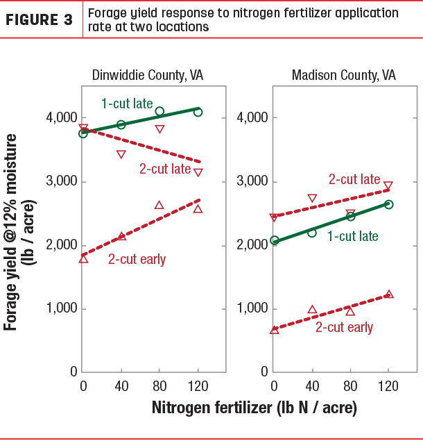 Forage uield reaponse to nitrogen fertilizr application rate at two locations