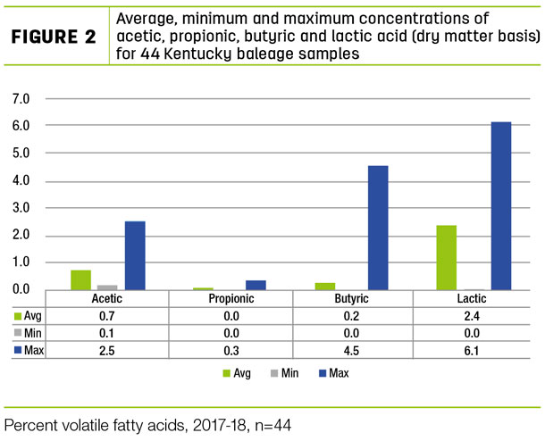 Average, minimum and maximum concentrations of acetic, propionic, butyric and lactic acid
