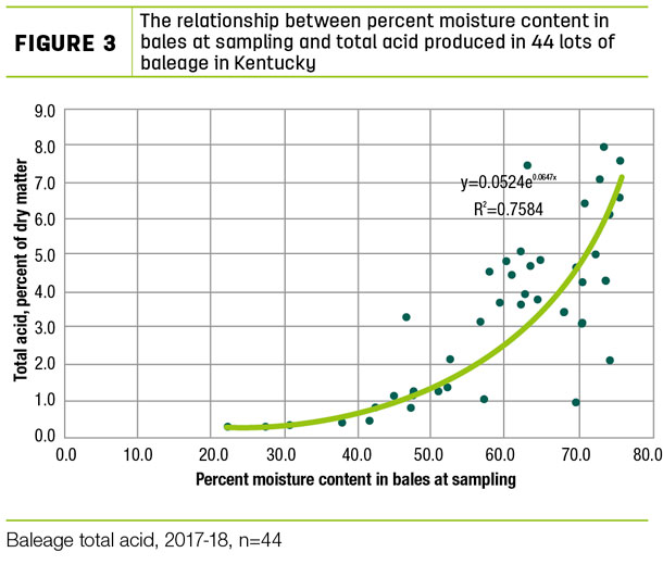 The relationship between percent moisture content in bales at sampling and total acid produced in 44 lots