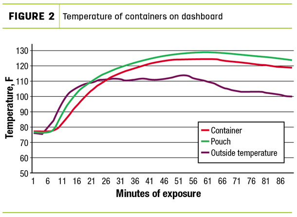 Temperature of containers on dashboard