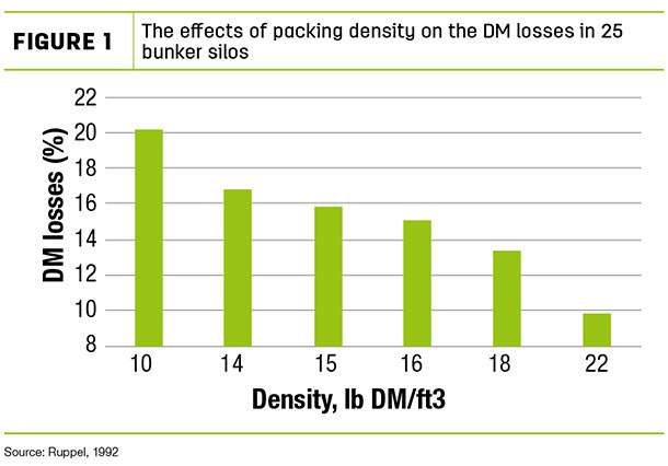The effects of packing density on the DM losses in 25 bunker silos