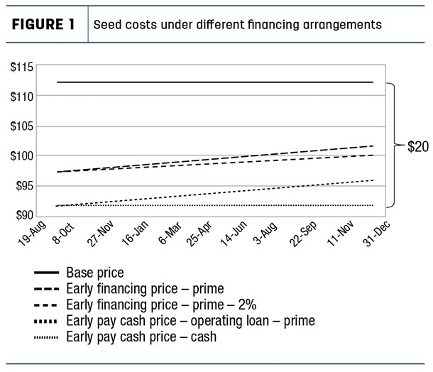 Seed costs under different financing arrangements