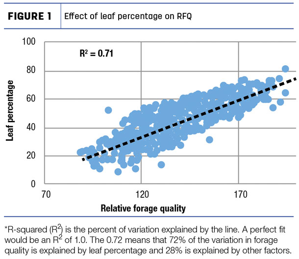 Effect of leaf percentage on FRQ