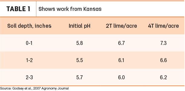 Shows work from Kansas