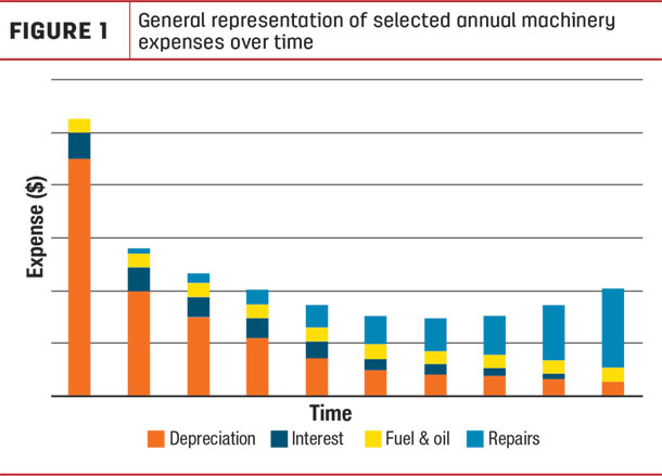 General representation of selected annual machinery expenses over time