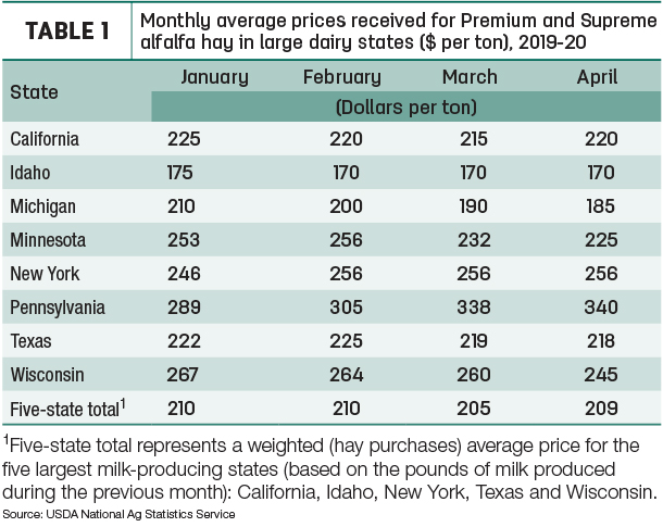 dairy hay prices
