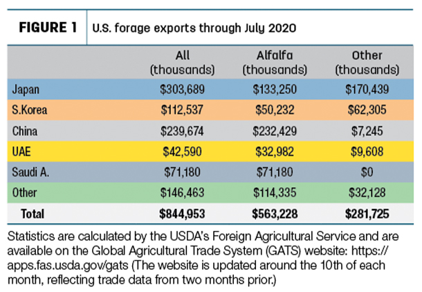 U.S. forage exports through July 2020