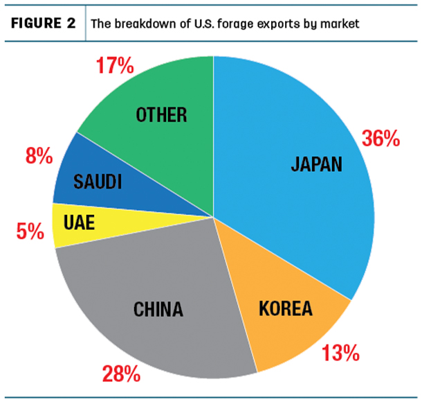 The breakdown of U.S. forage exports by market