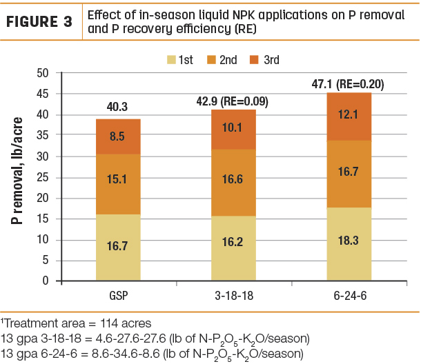 Effect of in-season liquid NPK application on P removal and P recovery