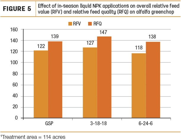 Effect of in-season liquid NPK applications on overall relative feed value